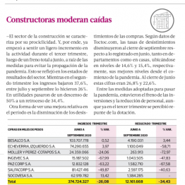 Constructoras moderan caídas