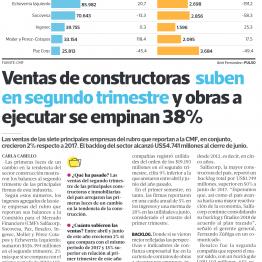 Pulso: Ventas de constructoras suben en segundo trimestre y obras a ejecutar se empinan 38%
